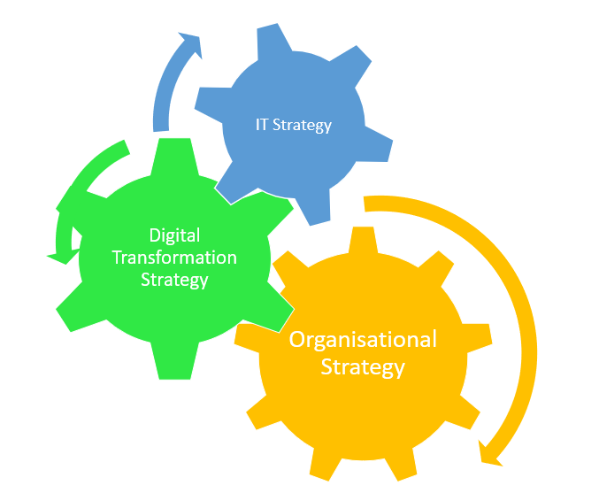 How IT Strategy is an important cog driving digital transformation