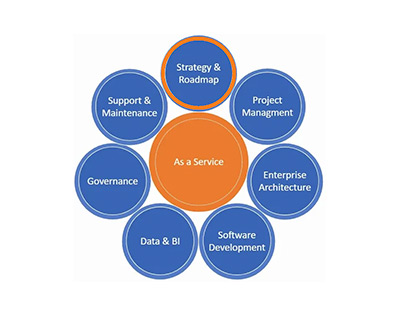 IT Strategy and Roadmap as a Service