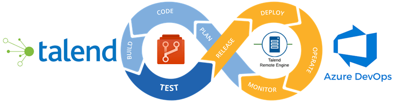 The stage loop of continuous improvement of Talend and Azure Devops
