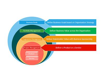 Project Management as a Service