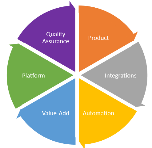 The different aspects of software development