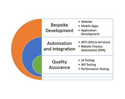 Software Development as a Service