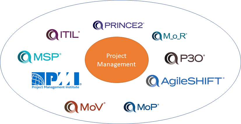 The different methodologies of project management