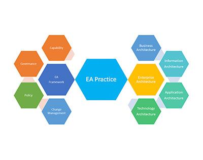 Enterprise Architecture as a Service