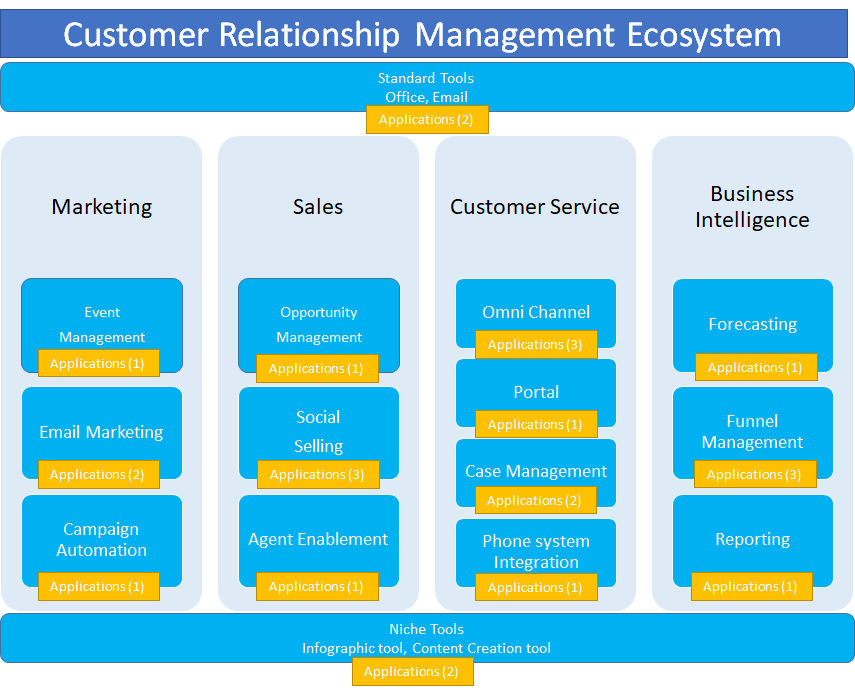 The CRM ecosystem split into apps