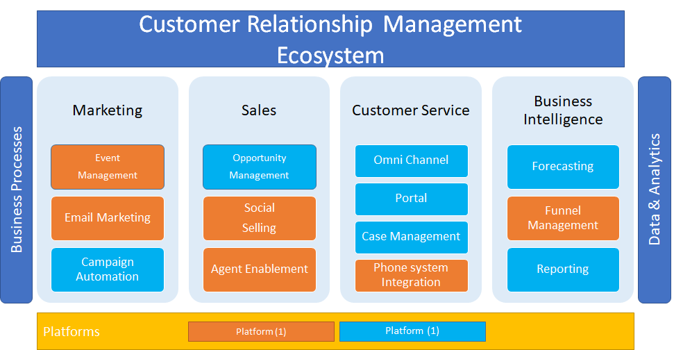 CRM Balanced approach between platform and app