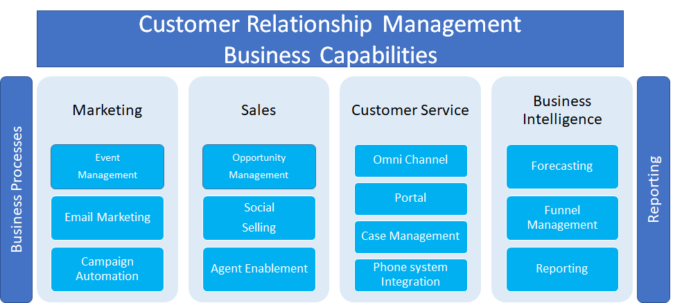 CRM split into Business Processes