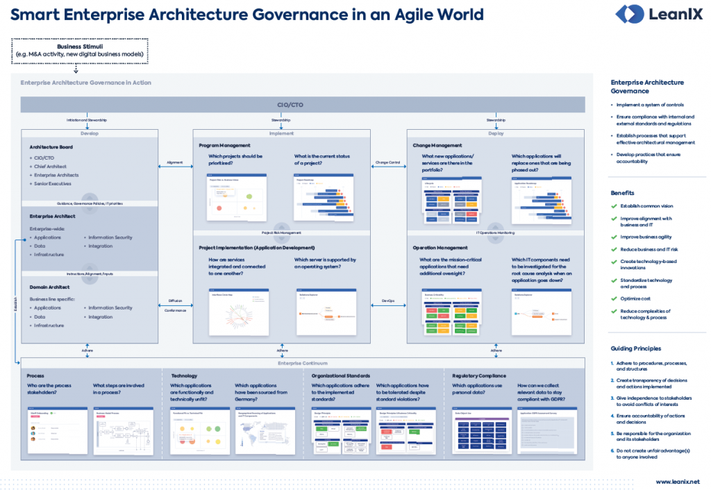 Smart Enterprise Architecture in an Agile World