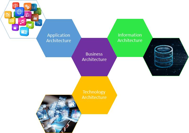 The different disciplines of Enterprise Architecture
