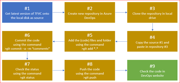 Step 9 - Migration from Team Foundation Server to Azure DataOps