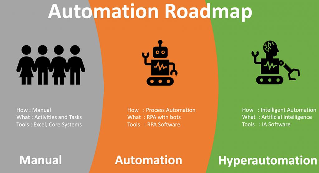 Business Process Automation Roadmap