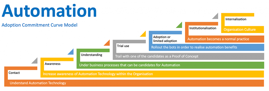 Sustainable approach to business process automation