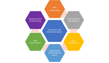 Enterprise level Data Mesh