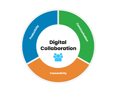 Increase productivity of the workforce with Digital Collaboration