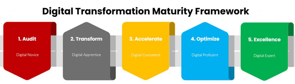 Digital Transformation Maturity Framework
