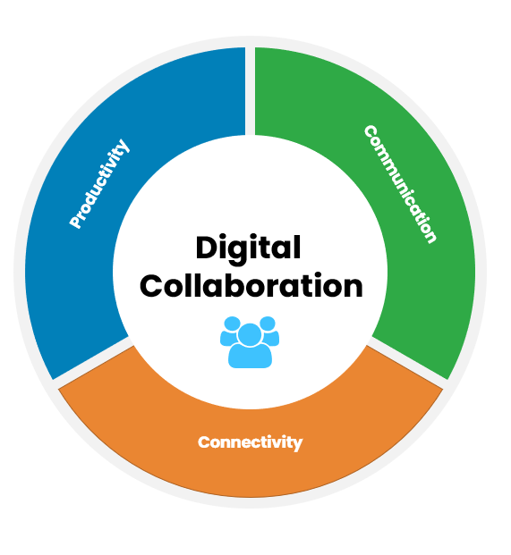 How Online Collaboration tools are key to productivity