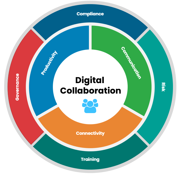 How user adoption of collaboration tools is important