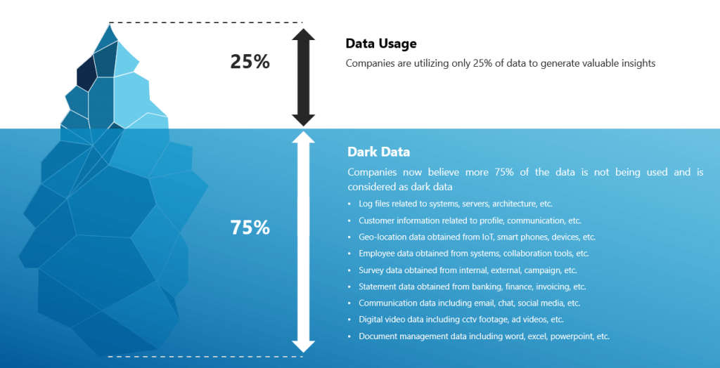 Breakdown of the different types of Data