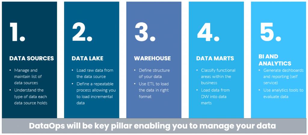 5 Pillars of DataOps