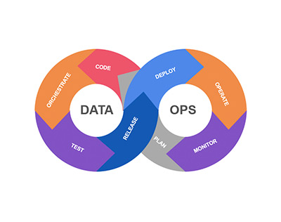 Accelerate value creation with DataOps
