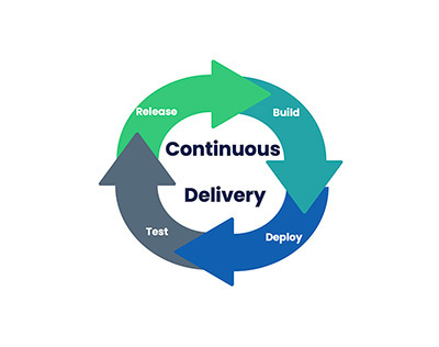 Deliver continuously with automated change control 1
