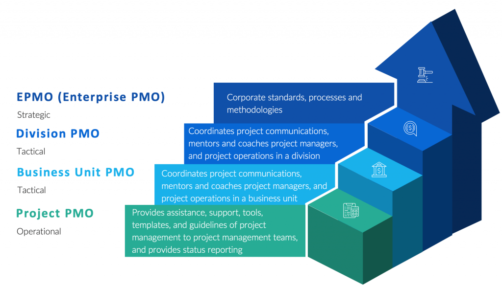 The different types of PMO - Project Management Office