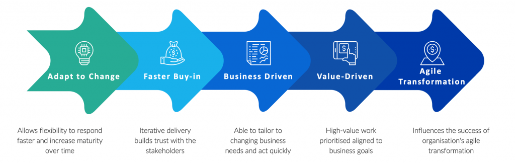 The advantages of agile PMO