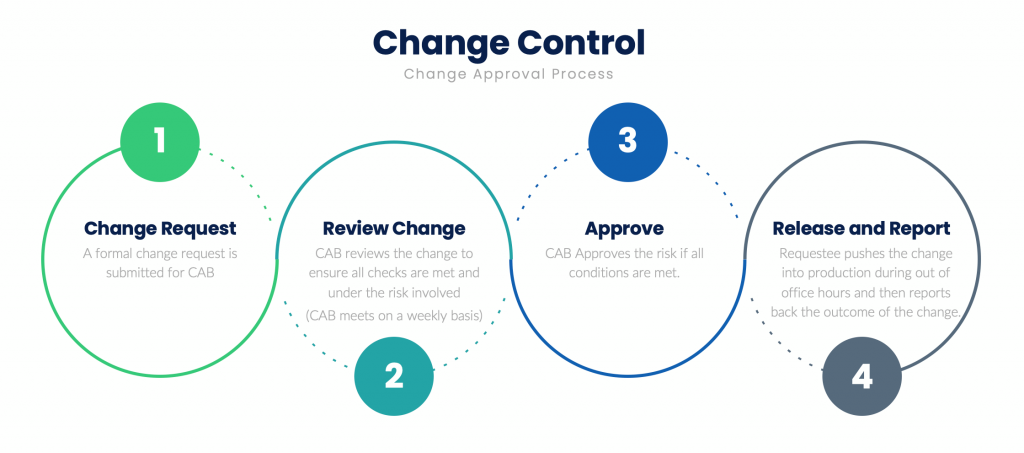 The 4 steps of change control process