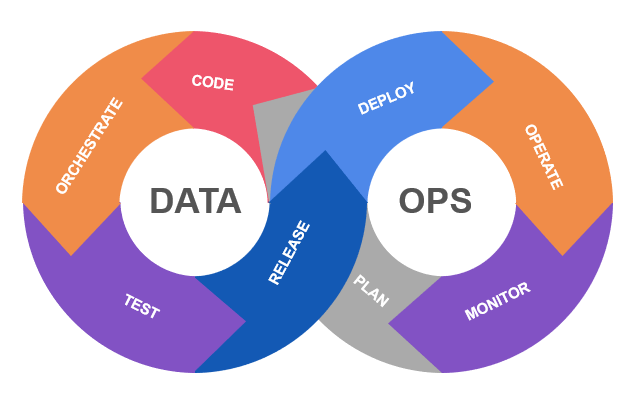 The phases of Dataops