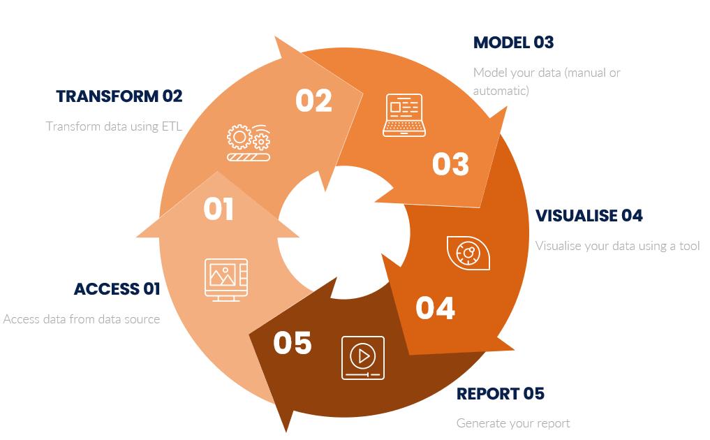 The flywheel model for Dataops