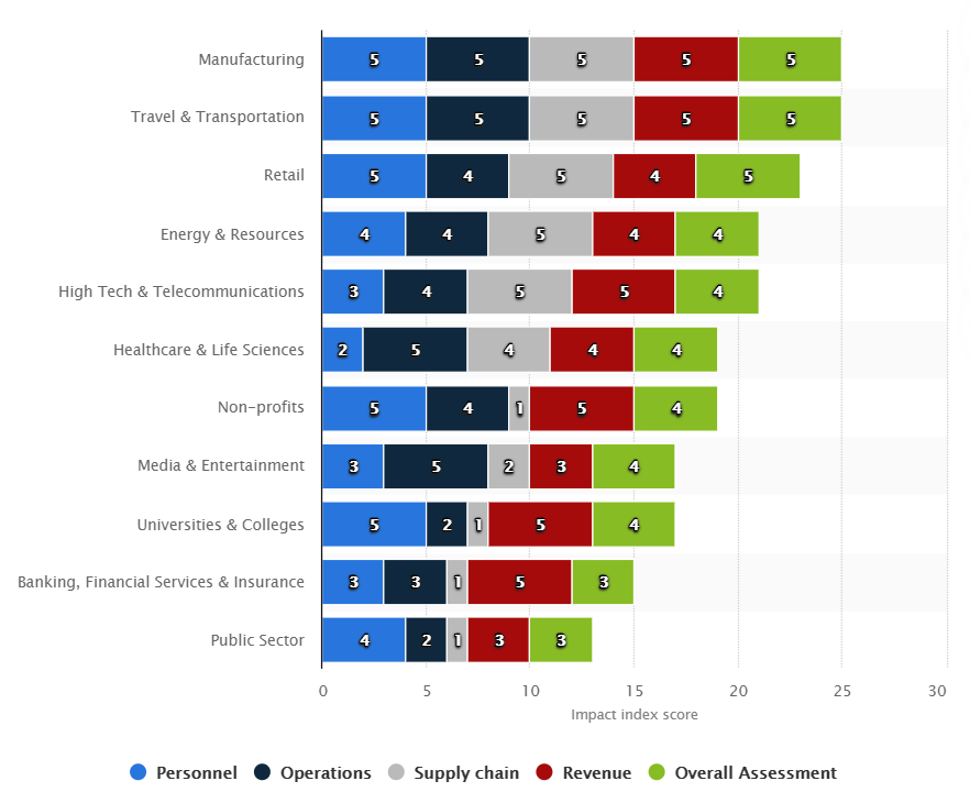 Breakdown of the impact of Covid on Digital Transformation