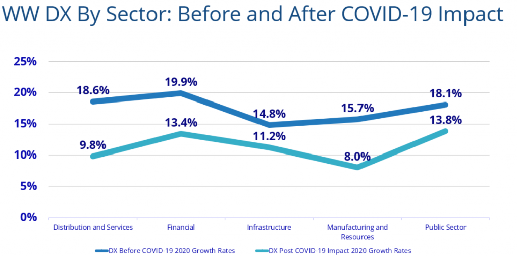Digital Transformation before and after Covid