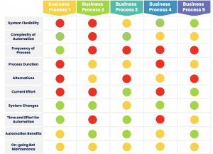 Prioritise aytomaed business processes with scoring