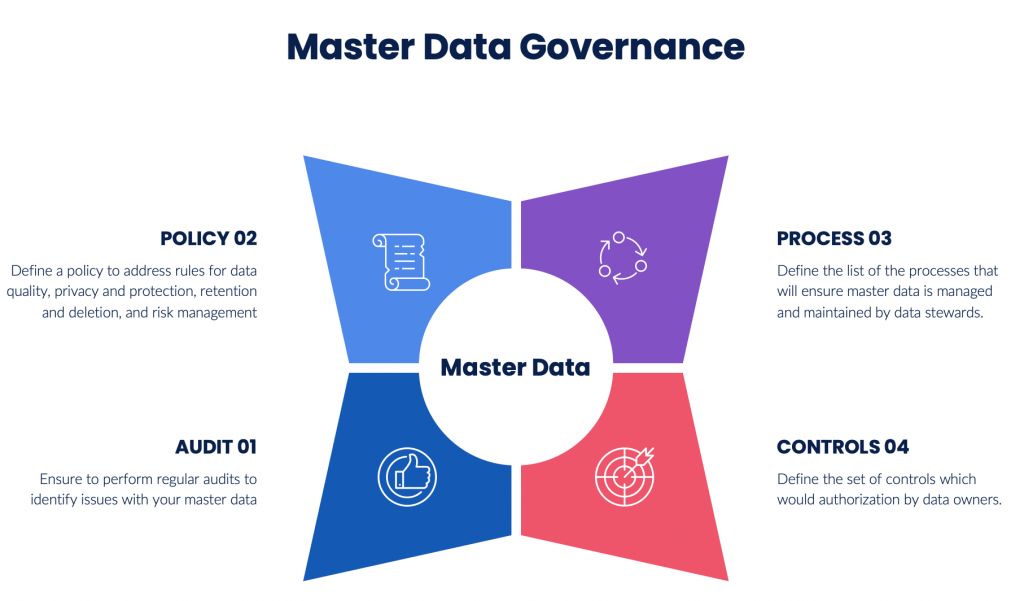 The 4 step process of Master Data Governance