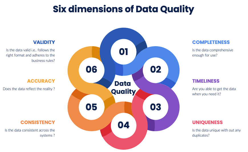 The 6 dimensions of Data Quality