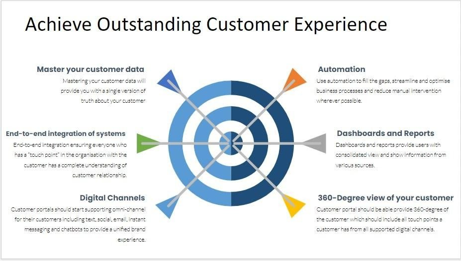diagram customer experience strategy customer experience principles