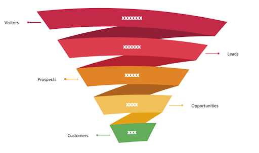 CX Experience Customer Journey Funnel
