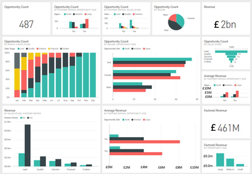 CX Experience Strategy and Opportunities Dashboard