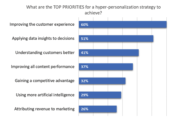 CX Experience methods to improve personalisation