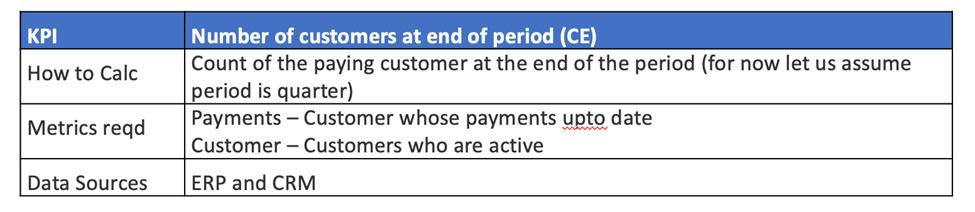 Customer Experience KPI Level 2