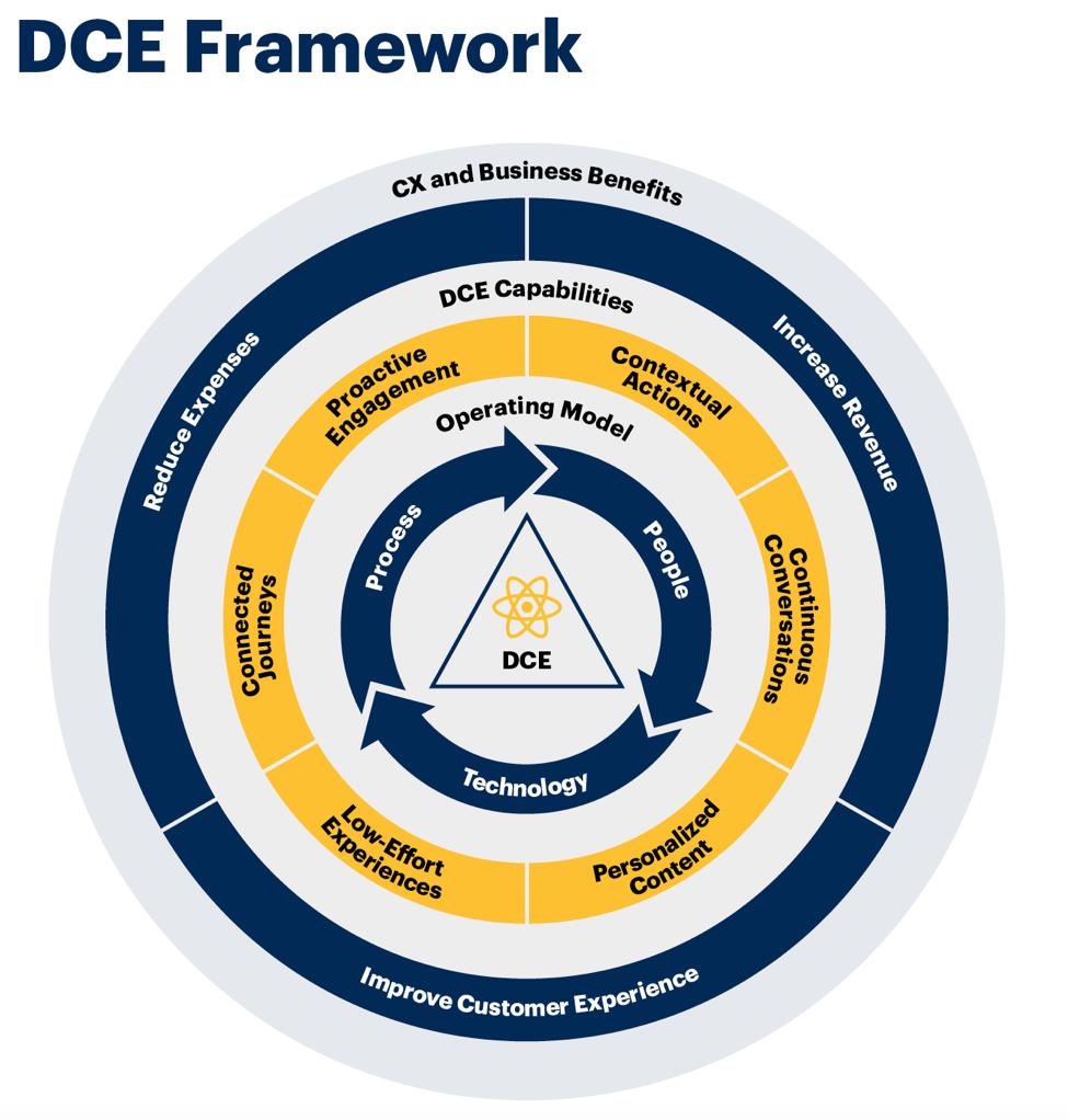 gartner diagram customer experience strategy framework