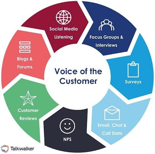 Chart showing voice of the customer touchpoints in field service management 1