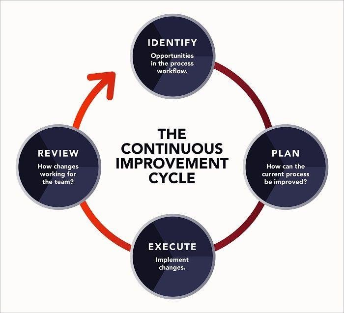 Customer experience automation continuous improvement model