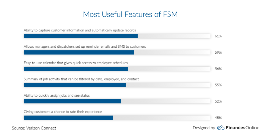 chart showing most useful features field service management