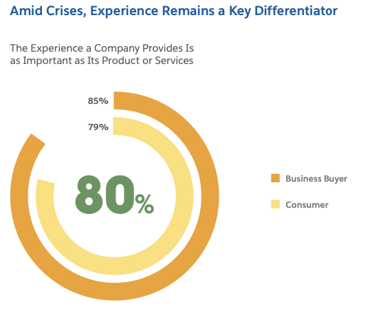 Insights from 15,000+ global consumers and business buyers on a new era of customer engagement